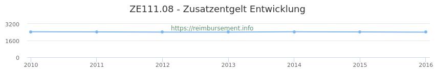 Erstattungsbetrag Historie für das Zusatzentgelt ZE111.08