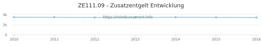 Erstattungsbetrag Historie für das Zusatzentgelt ZE111.09