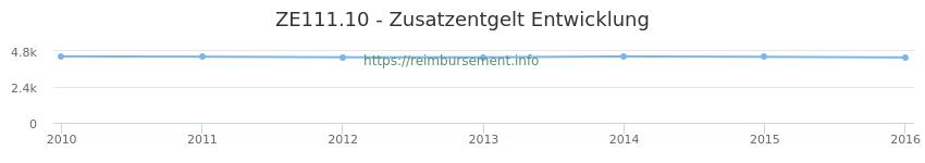 Erstattungsbetrag Historie für das Zusatzentgelt ZE111.10