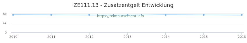 Erstattungsbetrag Historie für das Zusatzentgelt ZE111.13