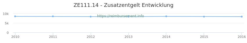 Erstattungsbetrag Historie für das Zusatzentgelt ZE111.14