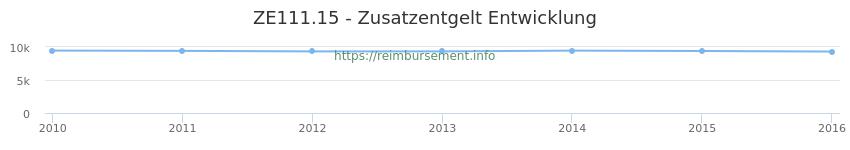 Erstattungsbetrag Historie für das Zusatzentgelt ZE111.15
