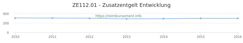 Erstattungsbetrag Historie für das Zusatzentgelt ZE112.01