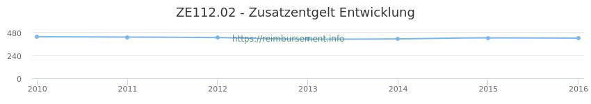 Erstattungsbetrag Historie für das Zusatzentgelt ZE112.02
