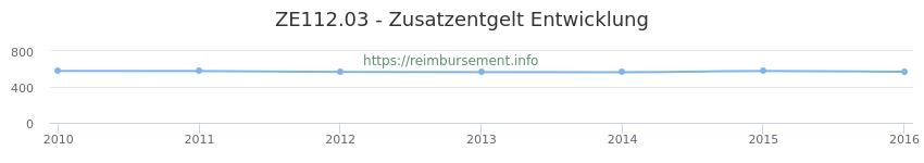 Erstattungsbetrag Historie für das Zusatzentgelt ZE112.03
