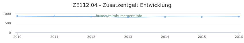 Erstattungsbetrag Historie für das Zusatzentgelt ZE112.04