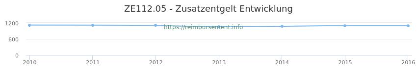 Erstattungsbetrag Historie für das Zusatzentgelt ZE112.05