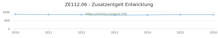 Erstattungsbetrag Historie für das Zusatzentgelt ZE112.06