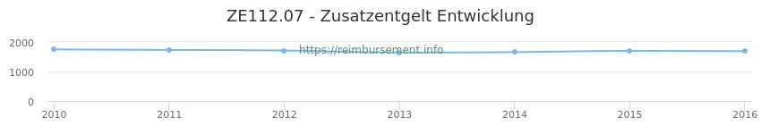 Erstattungsbetrag Historie für das Zusatzentgelt ZE112.07