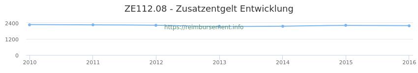 Erstattungsbetrag Historie für das Zusatzentgelt ZE112.08