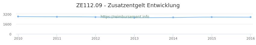 Erstattungsbetrag Historie für das Zusatzentgelt ZE112.09