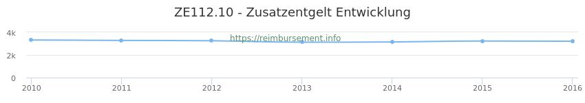 Erstattungsbetrag Historie für das Zusatzentgelt ZE112.10