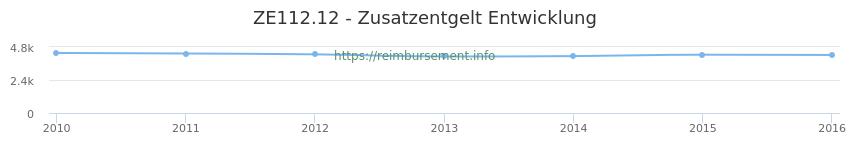 Erstattungsbetrag Historie für das Zusatzentgelt ZE112.12