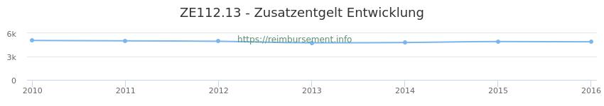 Erstattungsbetrag Historie für das Zusatzentgelt ZE112.13