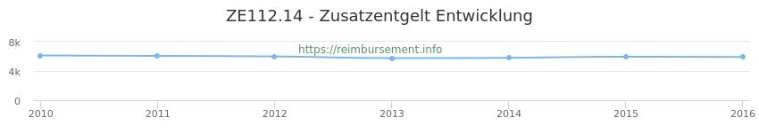 Erstattungsbetrag Historie für das Zusatzentgelt ZE112.14