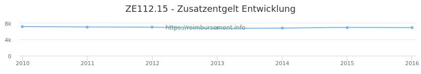 Erstattungsbetrag Historie für das Zusatzentgelt ZE112.15