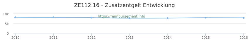 Erstattungsbetrag Historie für das Zusatzentgelt ZE112.16