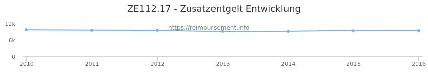 Erstattungsbetrag Historie für das Zusatzentgelt ZE112.17