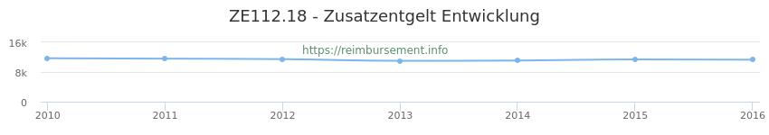 Erstattungsbetrag Historie für das Zusatzentgelt ZE112.18