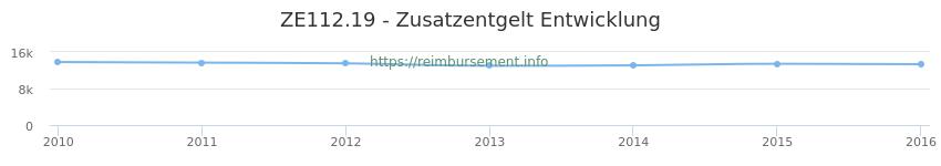 Erstattungsbetrag Historie für das Zusatzentgelt ZE112.19