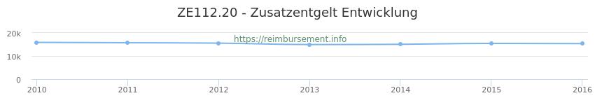 Erstattungsbetrag Historie für das Zusatzentgelt ZE112.20
