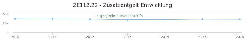 Erstattungsbetrag Historie für das Zusatzentgelt ZE112.22