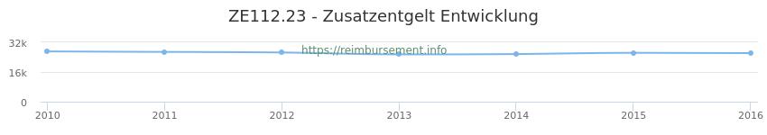 Erstattungsbetrag Historie für das Zusatzentgelt ZE112.23
