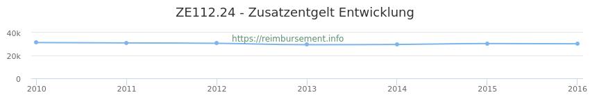 Erstattungsbetrag Historie für das Zusatzentgelt ZE112.24