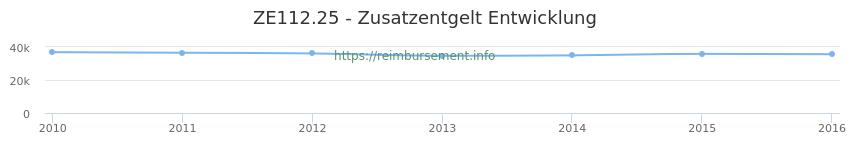 Erstattungsbetrag Historie für das Zusatzentgelt ZE112.25