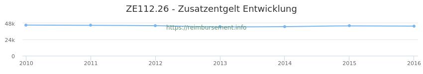 Erstattungsbetrag Historie für das Zusatzentgelt ZE112.26