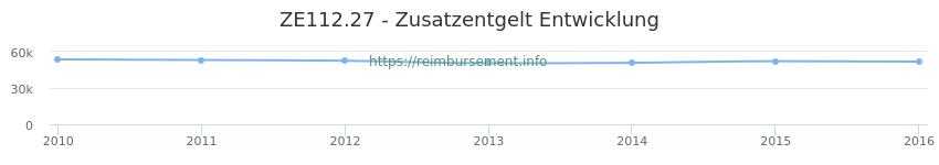 Erstattungsbetrag Historie für das Zusatzentgelt ZE112.27