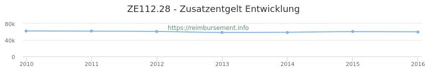 Erstattungsbetrag Historie für das Zusatzentgelt ZE112.28