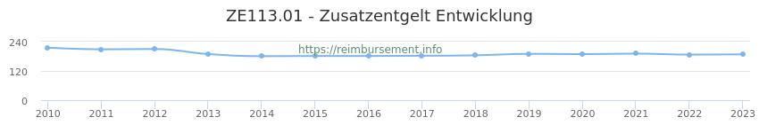 Erstattungsbetrag Historie für das Zusatzentgelt ZE113.01