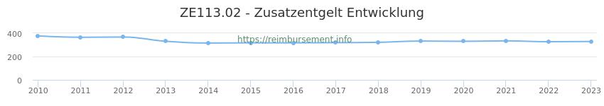 Erstattungsbetrag Historie für das Zusatzentgelt ZE113.02