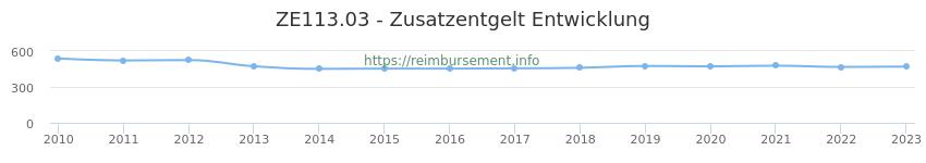 Erstattungsbetrag Historie für das Zusatzentgelt ZE113.03