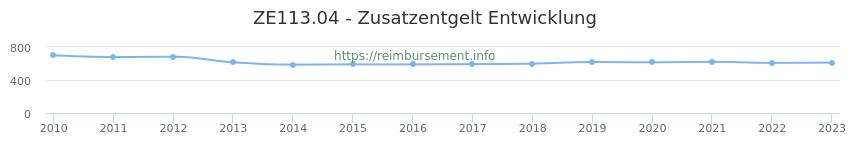 Erstattungsbetrag Historie für das Zusatzentgelt ZE113.04