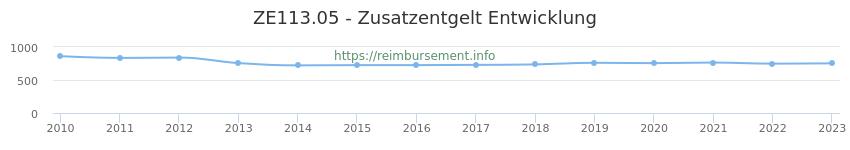 Erstattungsbetrag Historie für das Zusatzentgelt ZE113.05