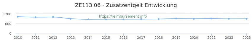 Erstattungsbetrag Historie für das Zusatzentgelt ZE113.06