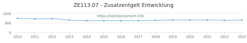 Erstattungsbetrag Historie für das Zusatzentgelt ZE113.07