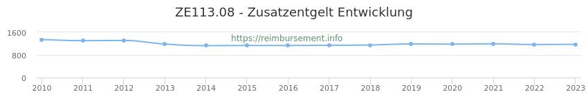 Erstattungsbetrag Historie für das Zusatzentgelt ZE113.08