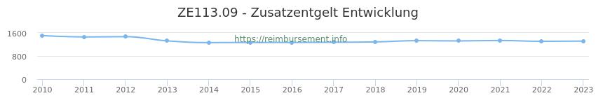 Erstattungsbetrag Historie für das Zusatzentgelt ZE113.09