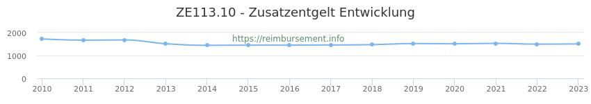 Erstattungsbetrag Historie für das Zusatzentgelt ZE113.10