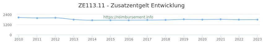 Erstattungsbetrag Historie für das Zusatzentgelt ZE113.11