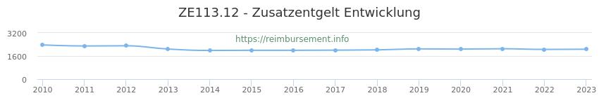 Erstattungsbetrag Historie für das Zusatzentgelt ZE113.12