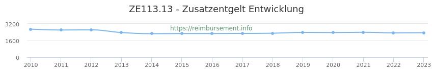 Erstattungsbetrag Historie für das Zusatzentgelt ZE113.13