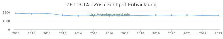 Erstattungsbetrag Historie für das Zusatzentgelt ZE113.14