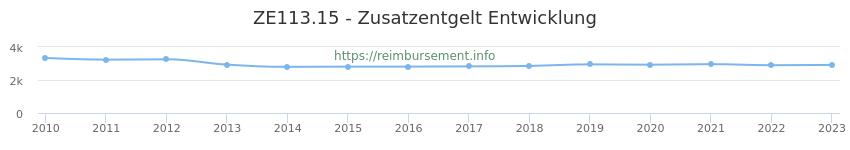Erstattungsbetrag Historie für das Zusatzentgelt ZE113.15