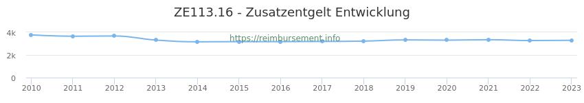 Erstattungsbetrag Historie für das Zusatzentgelt ZE113.16