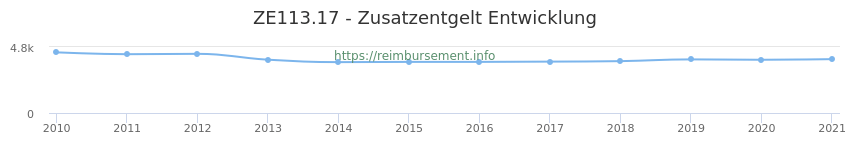 Erstattungsbetrag Historie für das Zusatzentgelt ZE113.17