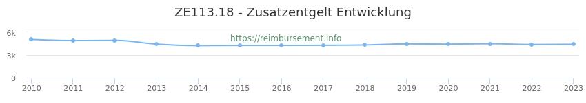 Erstattungsbetrag Historie für das Zusatzentgelt ZE113.18